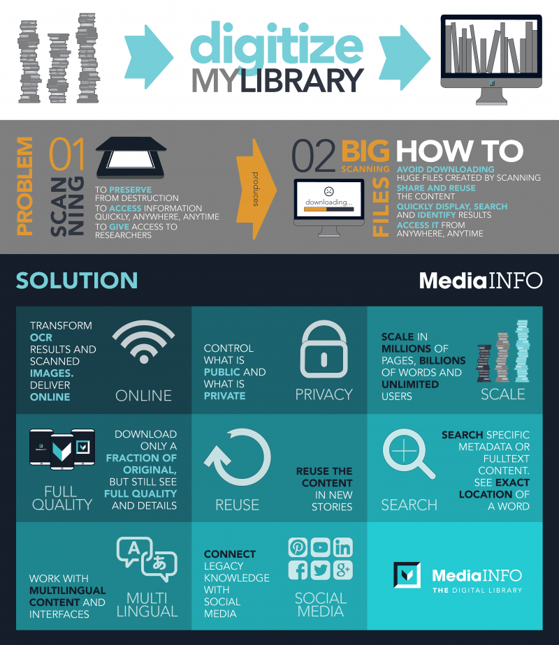 MediaINFO Infographics Digitize My Library